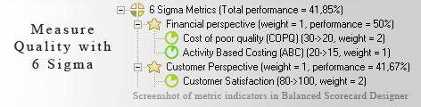 6 Sigma Metrics measurement KPI - Balanced Scorecard metrics template example