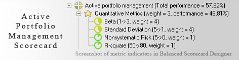 Active Portfolio Management scorecard KPI - Balanced Scorecard metrics template example