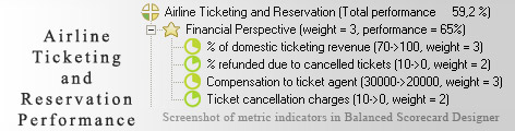 Airline Ticketing and Reservation measurement KPI - Balanced Scorecard metrics template example