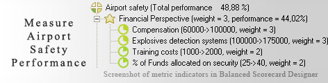 Airport Safety Measurement KPI