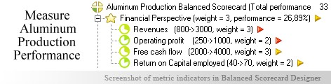 Aluminum Production KPI KPI - Balanced Scorecard metrics template example
