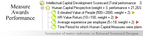 Awards measurement KPI - Balanced Scorecard metrics template example