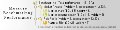 Benchmarking measurement KPI - Balanced Scorecard metrics template example
