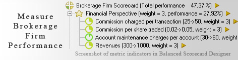 Brokerage Firm KPI KPI - Balanced Scorecard metrics template example