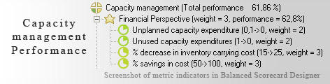 Capacity management measurement KPI - Balanced Scorecard metrics template example