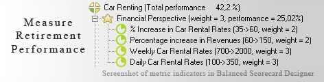 Car Renting measurement KPI - Balanced Scorecard metrics template example
