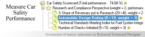 Car Safety Balanced Scorecard KPI - Balanced Scorecard metrics template example