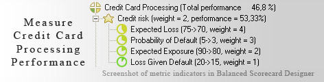 Credit Card Processing measurement KPI - Balanced Scorecard metrics template example