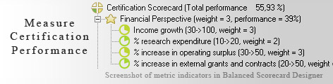 Certification KPI KPI - Balanced Scorecard metrics template example