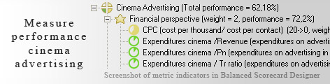 Cinema Advertising measurement KPI - Balanced Scorecard metrics template example