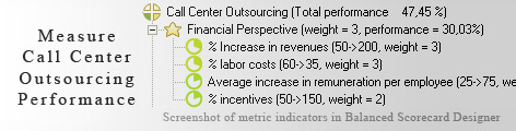 Call Center Outsourcing Balanced Scorecard KPI - Balanced Scorecard metrics template example