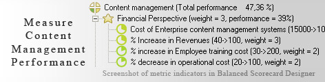 Content Management measurement KPI - Balanced Scorecard metrics template example