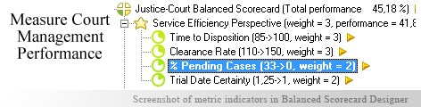 Court Management KPI KPI - Balanced Scorecard metrics template example