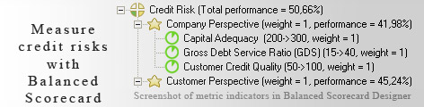 Credit Risk measurement KPI - Balanced Scorecard metrics template example