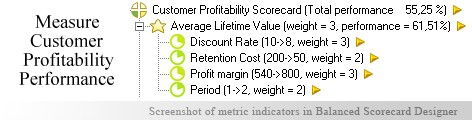 Customer Profitability measuring KPI - Balanced Scorecard metrics template example