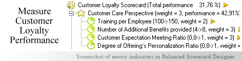 Customer Loyalty KPI KPI - Balanced Scorecard metrics template example
