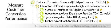 Customer Value measurement KPI - Balanced Scorecard metrics template example