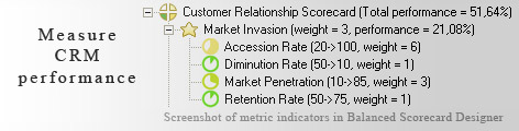 Customer Relationship measurement KPI - Balanced Scorecard metrics template example