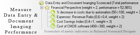 Data Entry and Document Imaging scorecard KPI - Balanced Scorecard metrics template example