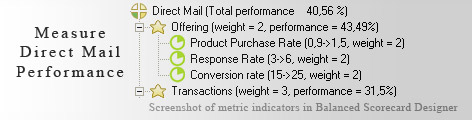 Direct Mail KPI KPI - Balanced Scorecard metrics template example