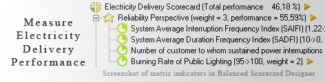 Electricity Delivery KPI KPI - Balanced Scorecard metrics template example
