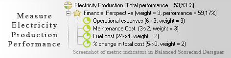 Electricity Production measurement KPI - Balanced Scorecard metrics template example