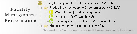 Facility Management measurement KPI - Balanced Scorecard metrics template example