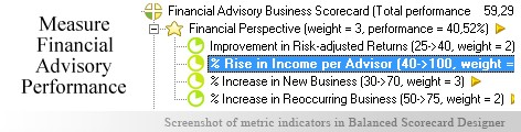 Financial Advisory Balanced Scorecard KPI - Balanced Scorecard metrics template example