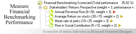 Financial Benchmarking scorecard KPI - Balanced Scorecard metrics template example