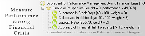 Financial Crisis KPI KPI - Balanced Scorecard metrics template example