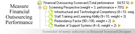 Financial Outsourcing Balanced Scorecard KPI - Balanced Scorecard metrics template example