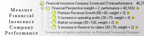 Financial Insurance Company measurement KPI - Balanced Scorecard metrics template example