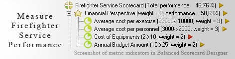 Firefighter Service measurement KPI - Balanced Scorecard metrics template example