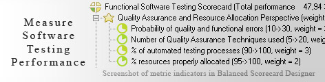 Functional Software Testing measuring KPI - Balanced Scorecard metrics template example