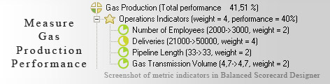 Gas Production measurement KPI - Balanced Scorecard metrics template example