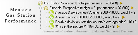 Gas Station KPI KPI - Balanced Scorecard metrics template example