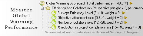 Global Warming KPI KPI - Balanced Scorecard metrics template example