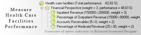 Health care facilities measurement KPI - Balanced Scorecard metrics template example