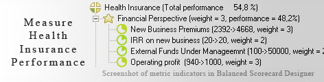 Health Insurance scorecard KPI - Balanced Scorecard metrics template example