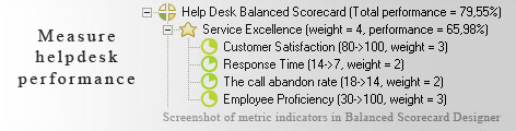 Helpdesk performance measurement KPI - Balanced Scorecard metrics template example