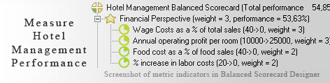 Hotel and Inn Management scorecard KPI - Balanced Scorecard metrics template example
