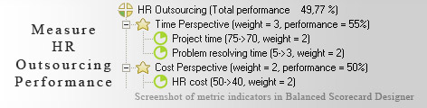 HR Outsourcing measurement KPI - Balanced Scorecard metrics template example