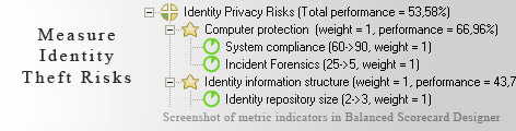 Identity Theft Risks measurement KPI - Balanced Scorecard metrics template example