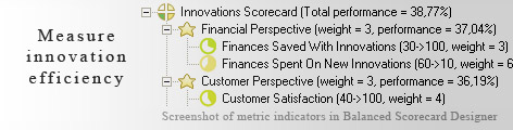 Innovations measurement KPI - Balanced Scorecard metrics template example