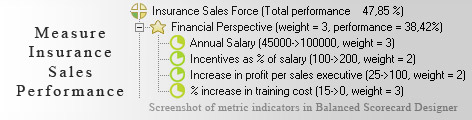 Insurance Sales KPI KPI - Balanced Scorecard metrics template example
