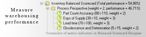 Inventory and Warehousing measurement KPI - Balanced Scorecard metrics template example