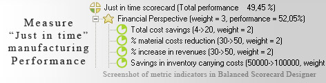 Just in time Balanced Scorecard KPI - Balanced Scorecard metrics template example