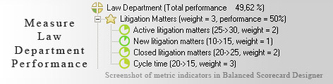 Law Department measurement KPI - Balanced Scorecard metrics template example