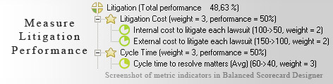 Litigation measurement KPI - Balanced Scorecard metrics template example