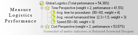 Logistics measuring KPI - Balanced Scorecard metrics template example